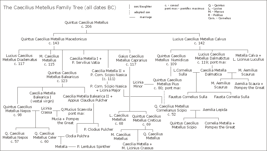Caecilius Metellus family tree (from Wikipedia)